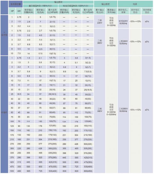 C310变频器规格参数