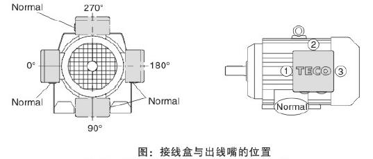 东元S系列减速机电机接线盒.png