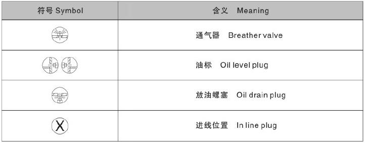 东元S系列减速机符号含义.png