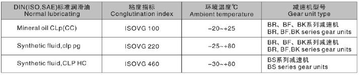 东元F系列减速机润滑油表.png