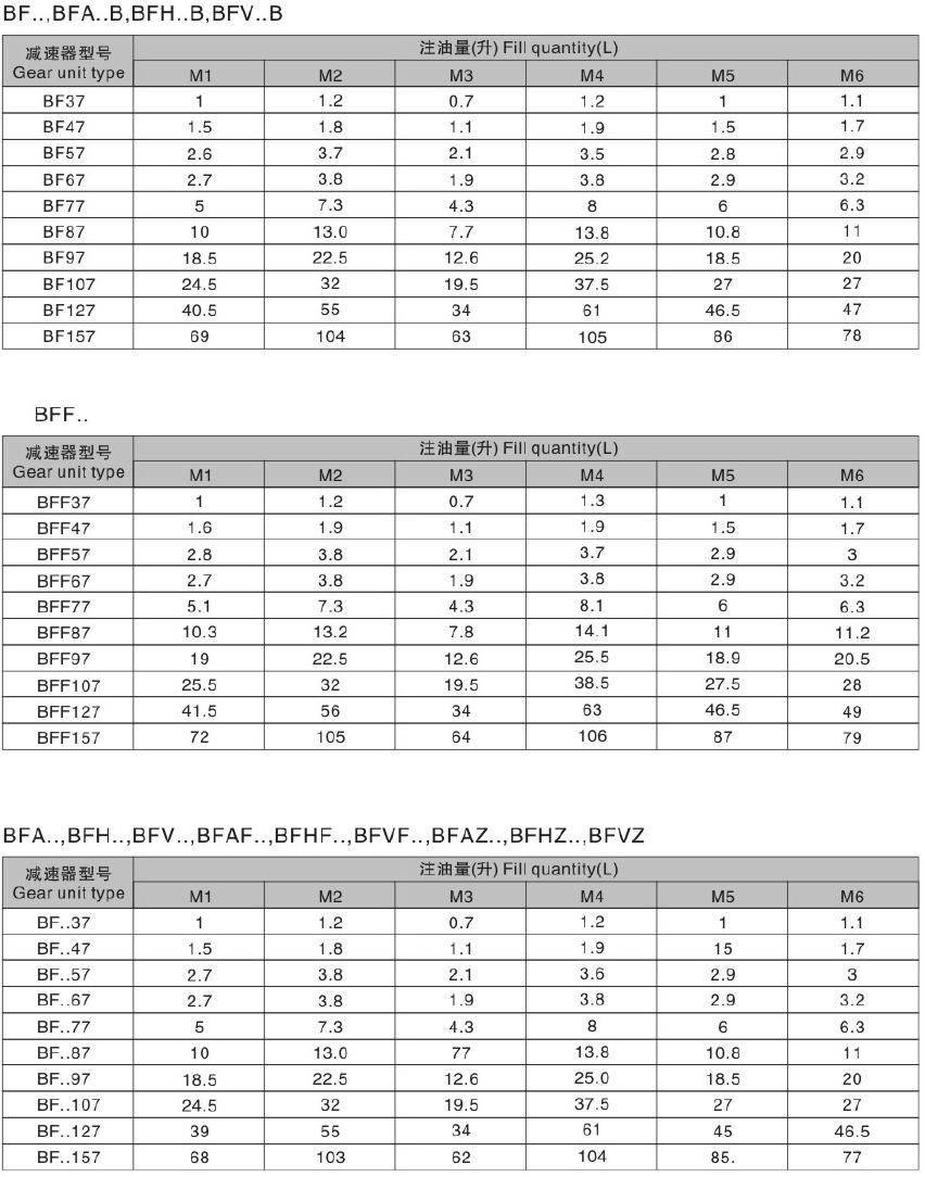 东元F系列减速机注油量.png